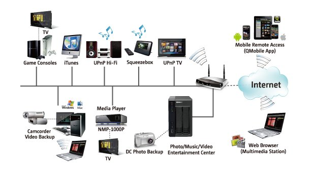 Schéma réseau NAS