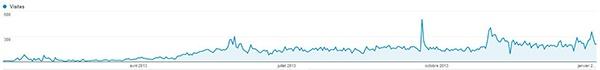 Statistiques analytics du blog