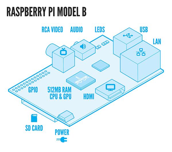 Raspberry Pi Model B Schema