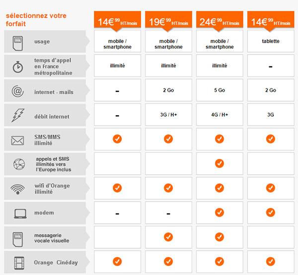 Les forfaits Orange Smart Pro