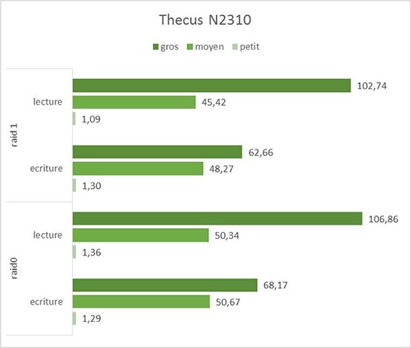 Thecus N2310 : De bonnes performances