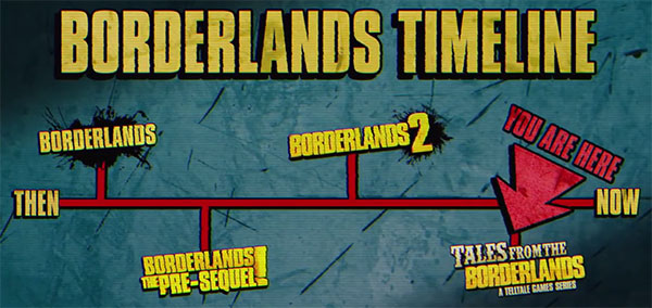 Tales from the Borderlands : timeline