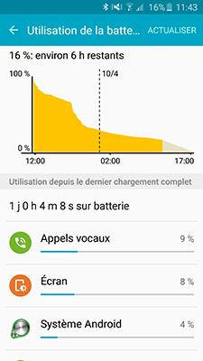 Samsung Galaxy S6 Edge : une autonomie a peine dans la moyenne